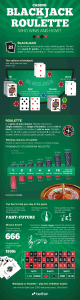 Blackjack & Roulette Infographic